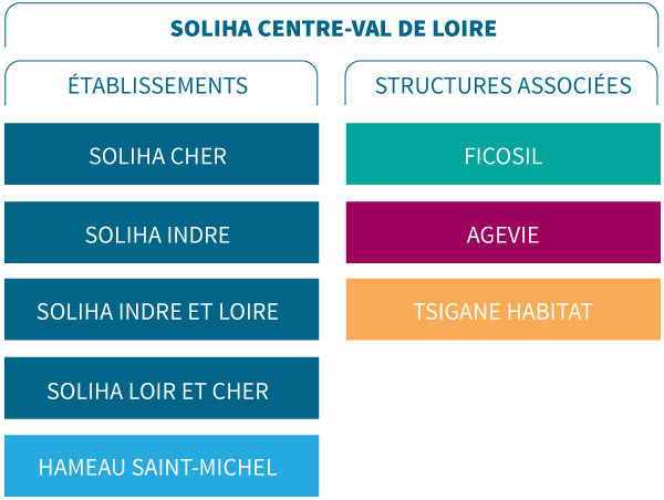 SOLIHA Centre-Val de Loire